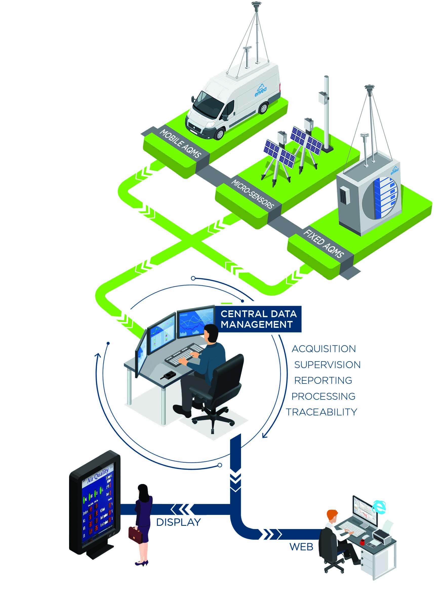 Software_XR-DAHS-AQMS_air-quality-EN