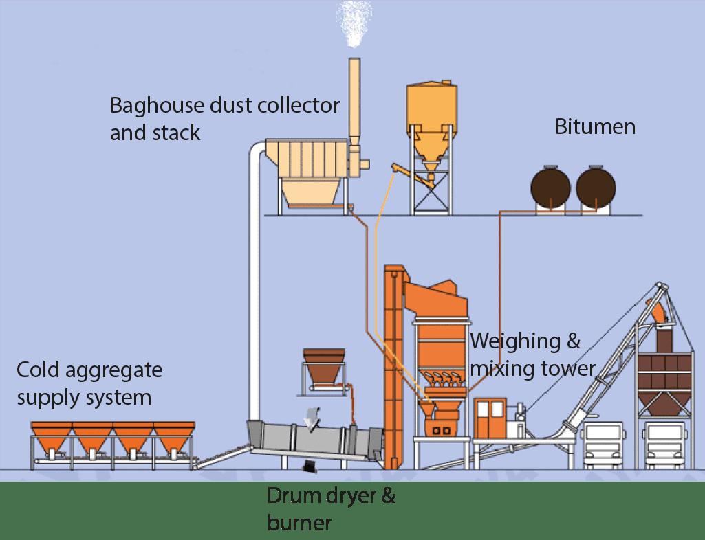 Asphalt production: EUROVIA chooses ENVEA for dust emissions monitoring
