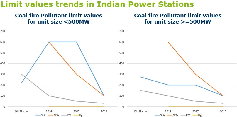 Limit values trends in Indian Power Stations