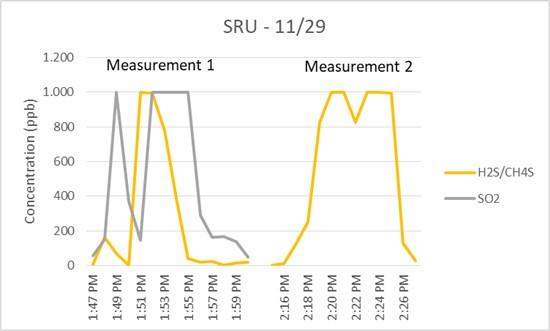 Measurements on SRU.