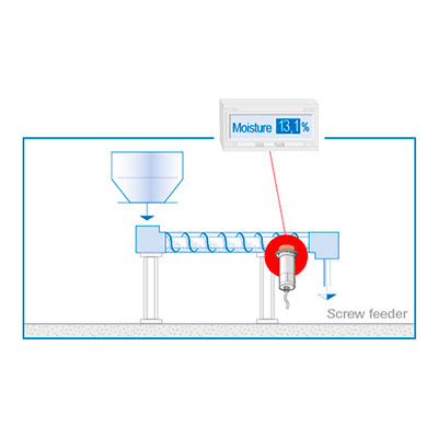 Online residual moisture measurement